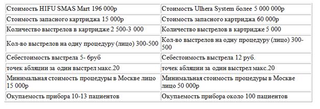 Сравнение приборов HIFU