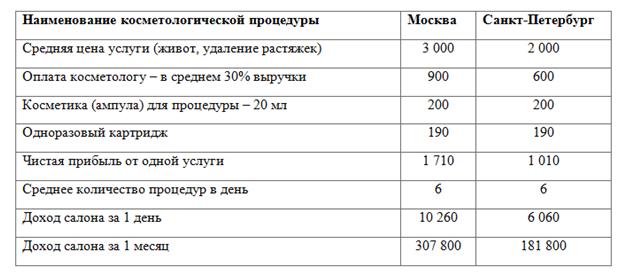 Расчеты окупаемости устройства для проведения методики мезотерапии